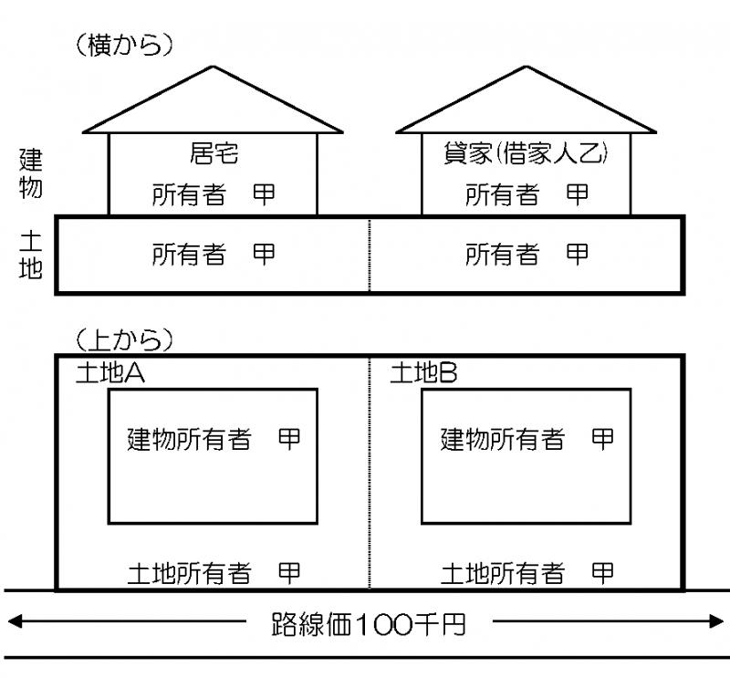 宅地の評価単位2