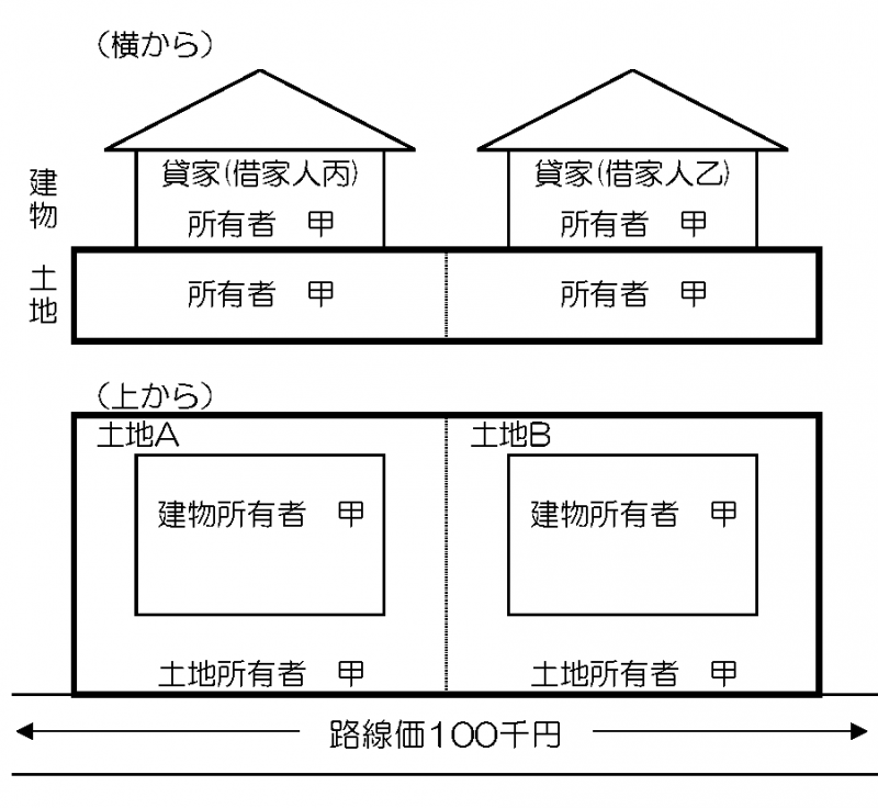 宅地の評価単位3